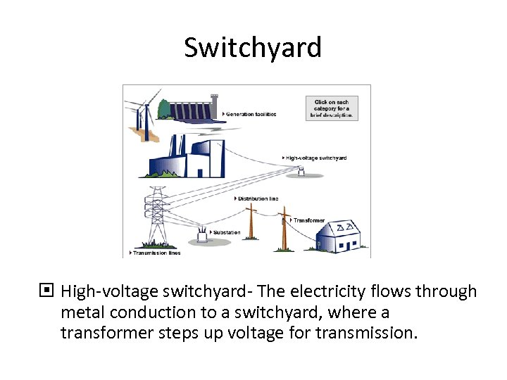 Switchyard High-voltage switchyard- The electricity flows through metal conduction to a switchyard, where a