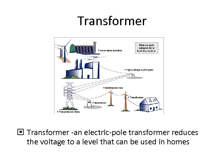 Transformer -an electric-pole transformer reduces the voltage to a level that can be used