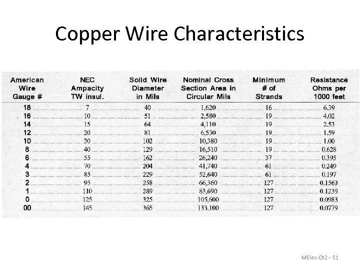 Copper Wire Characteristics MElec-Ch 2 - 51