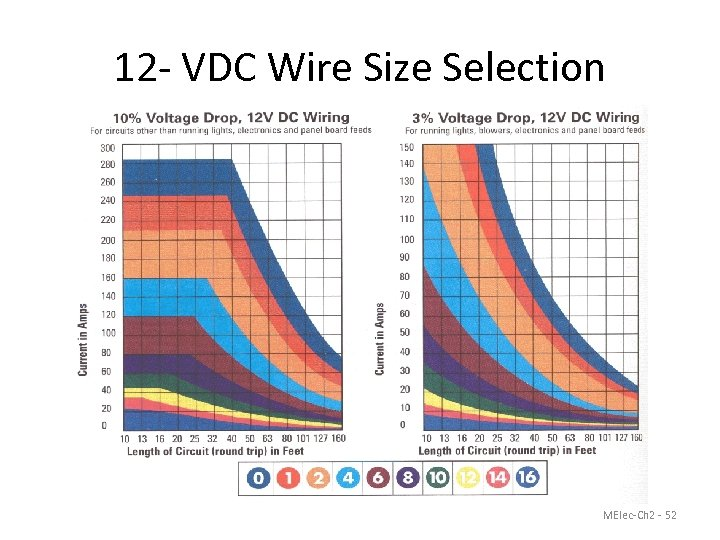 12 - VDC Wire Size Selection MElec-Ch 2 - 52