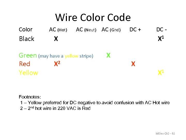 Wire Color Code Color AC (Hot) AC (Neut) AC (Gnd) Black X White X