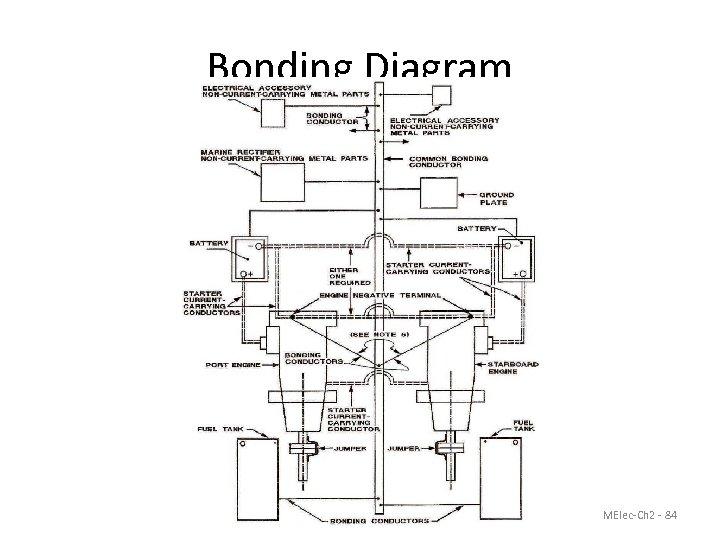 Bonding Diagram MElec-Ch 2 - 84
