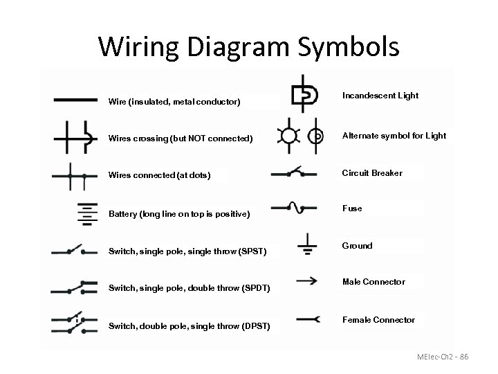 Wiring Diagram Symbols Wire (insulated, metal conductor) Incandescent Light Wires crossing (but NOT connected)