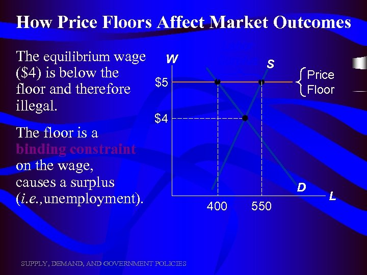 How Price Floors Affect Market Outcomes The equilibrium wage ($4) is below the floor