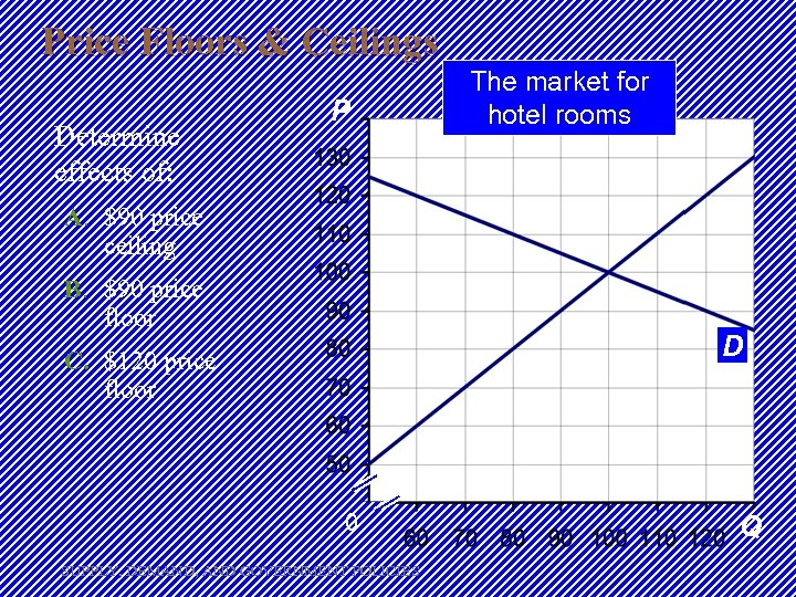 Price Floors & Ceilings Determine effects of: P The market for hotel rooms S