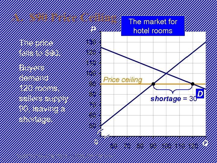 A. $90 Price Ceiling P The market for hotel rooms S The price falls