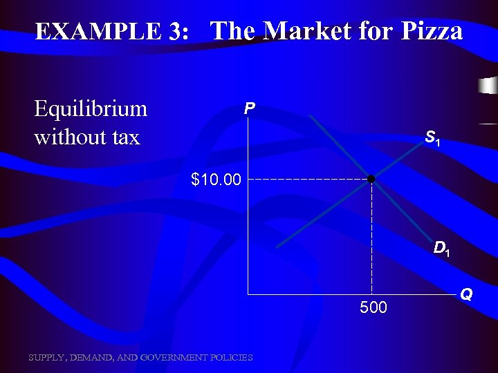EXAMPLE 3: The Market for Pizza Equilibrium without tax P S 1 $10. 00