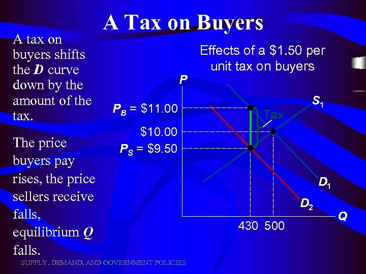 A tax on buyers shifts the D curve down by the amount of the