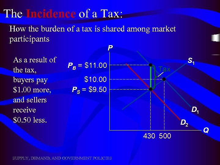 The Incidence of a Tax: How the burden of a tax is shared among