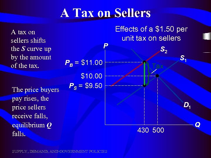 A Tax on Sellers A tax on sellers shifts the S curve up by