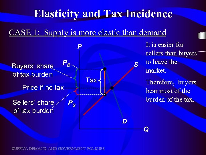 Elasticity and Tax Incidence CASE 1: Supply is more elastic than demand P Buyers'