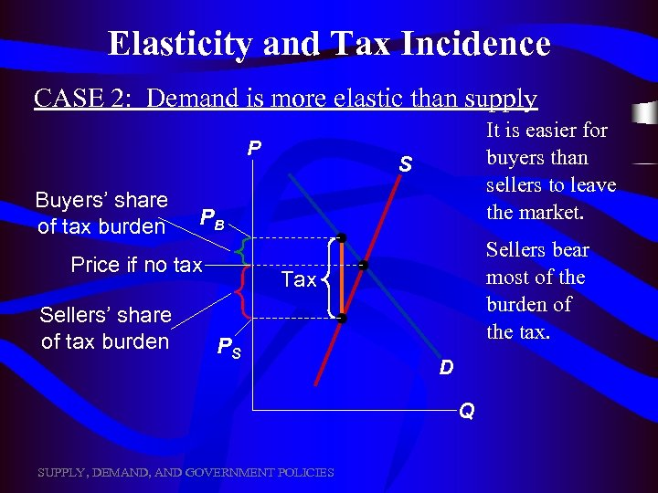 Elasticity and Tax Incidence CASE 2: Demand is more elastic than supply P Buyers'