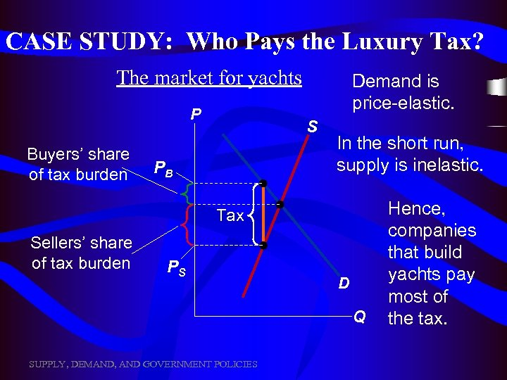 CASE STUDY: Who Pays the Luxury Tax? The market for yachts P Buyers' share