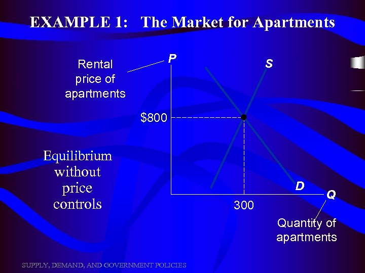 EXAMPLE 1: The Market for Apartments P Rental price of apartments S $800 Equilibrium