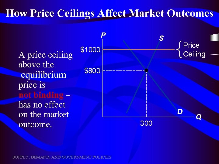 How Price Ceilings Affect Market Outcomes P A price ceiling above the equilibrium S