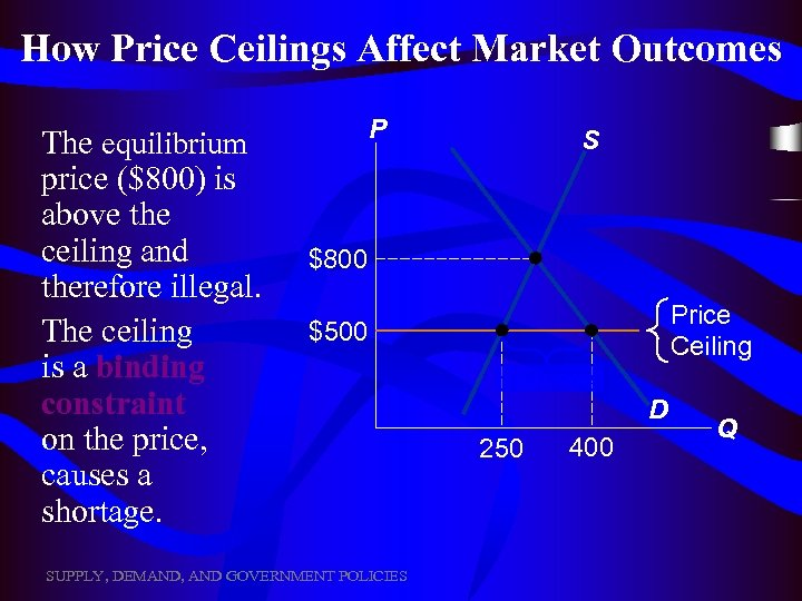 How Price Ceilings Affect Market Outcomes The equilibrium price ($800) is above the ceiling