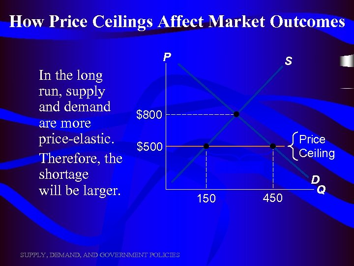 How Price Ceilings Affect Market Outcomes P In the long run, supply and demand