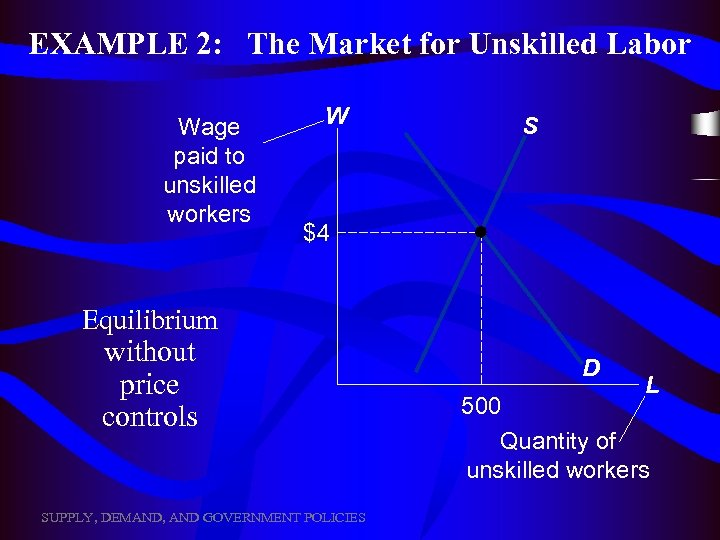 EXAMPLE 2: The Market for Unskilled Labor Wage paid to unskilled workers W S
