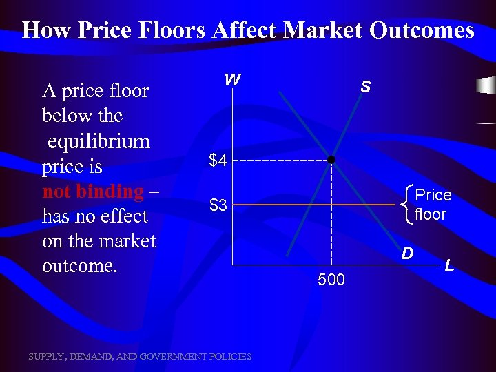 How Price Floors Affect Market Outcomes A price floor below the equilibrium price is
