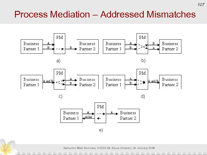 107 Process Mediation – Addressed Mismatches Semantic Web Services, HICSS 39, Kauai (Hawaii), 04