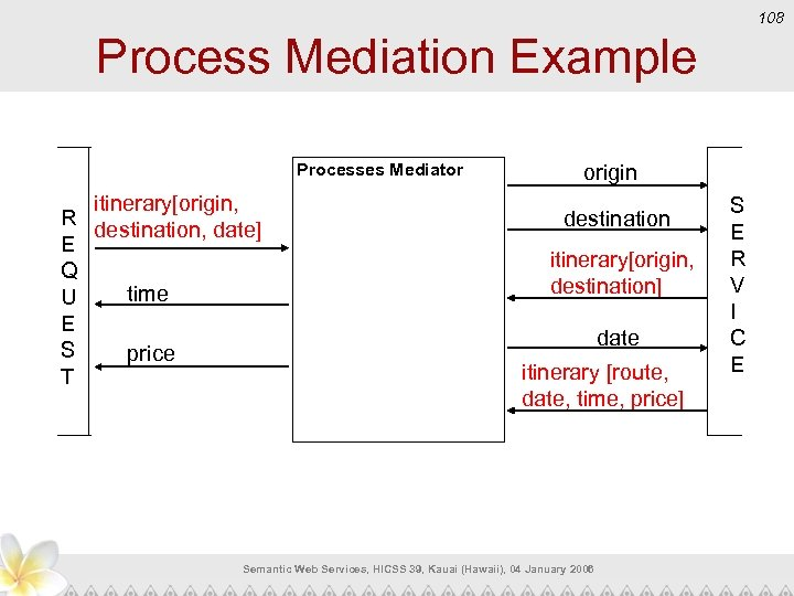 108 Process Mediation Example Processes Mediator itinerary[origin, R destination, date] E Q time U