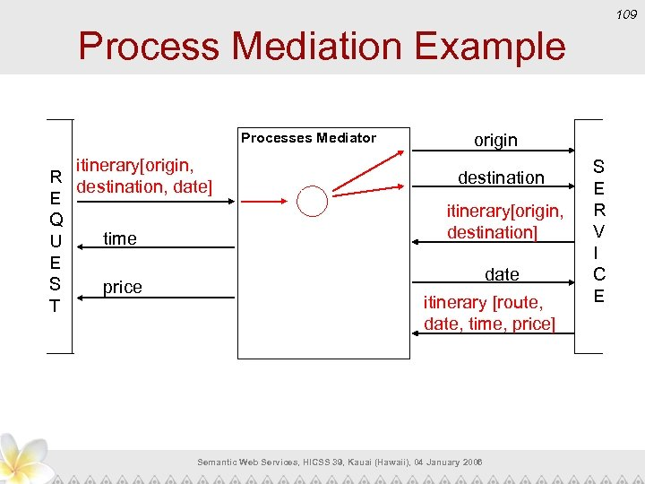 109 Process Mediation Example Processes Mediator itinerary[origin, R destination, date] E Q time U