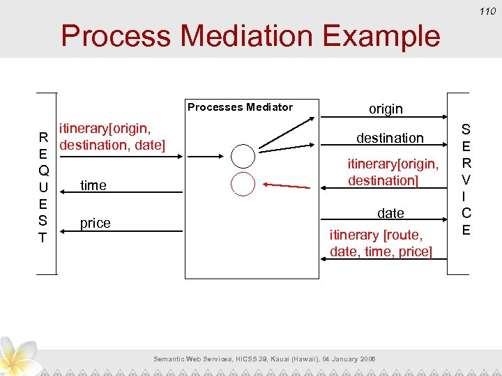110 Process Mediation Example Processes Mediator itinerary[origin, R destination, date] E Q time U
