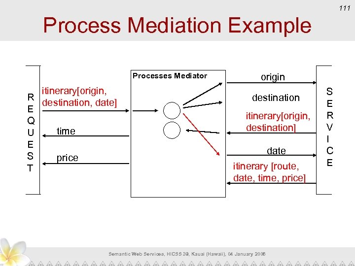 111 Process Mediation Example Processes Mediator itinerary[origin, R destination, date] E Q time U