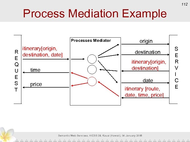 112 Process Mediation Example Processes Mediator itinerary[origin, R destination, date] E Q time U