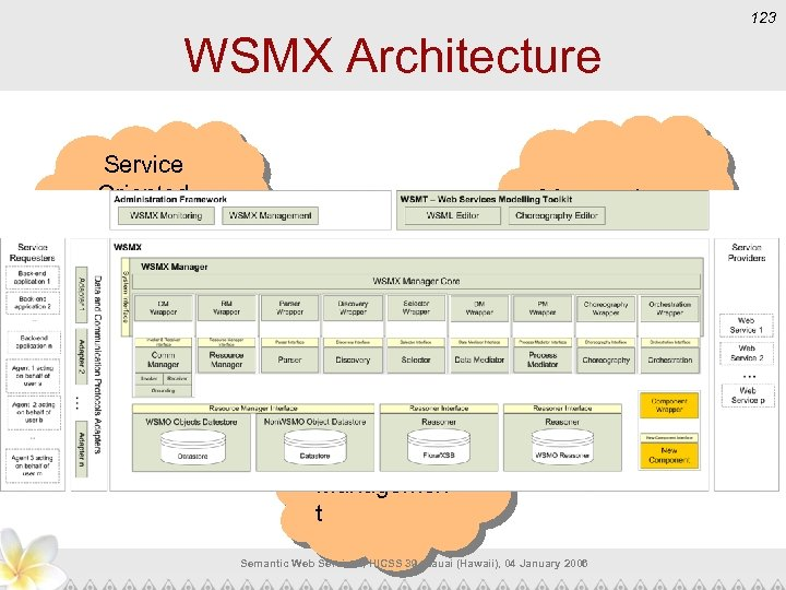 123 WSMX Architecture Service Oriented Architecture s Messaging Application Managemen t Semantic Web Services,