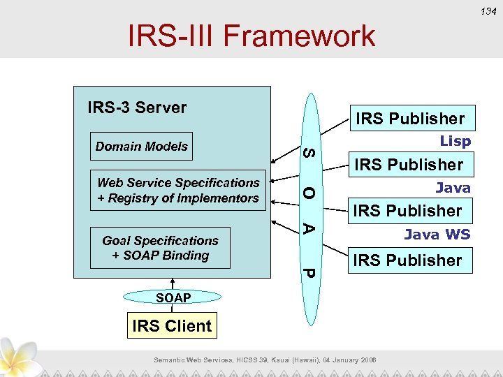134 IRS-III Framework IRS-3 Server IRS Publisher Java IRS Publisher A Goal Specifications +