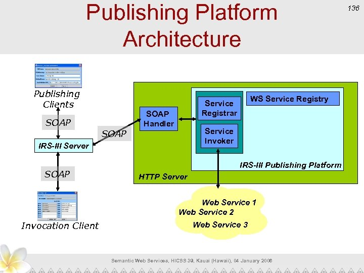 Publishing Platform Architecture Publishing Clients SOAP Handler Service Invoker IRS-III Server SOAP WS Service