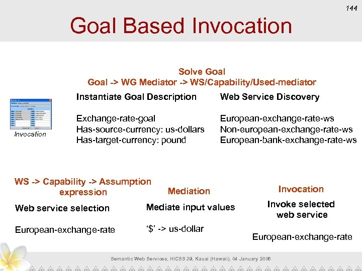 144 Goal Based Invocation Solve Goal -> WG Mediator -> WS/Capability/Used-mediator Instantiate Goal Description