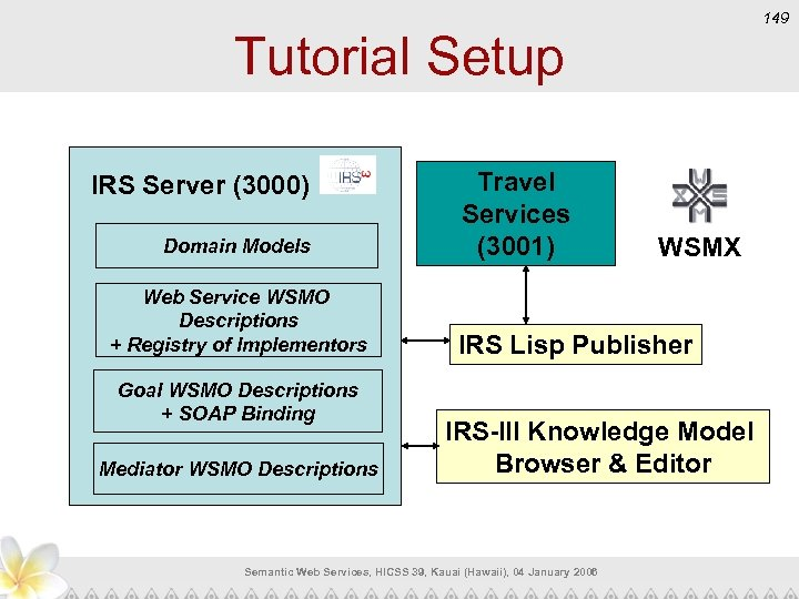 149 Tutorial Setup IRS Server (3000) Domain Models Web Service WSMO Descriptions + Registry