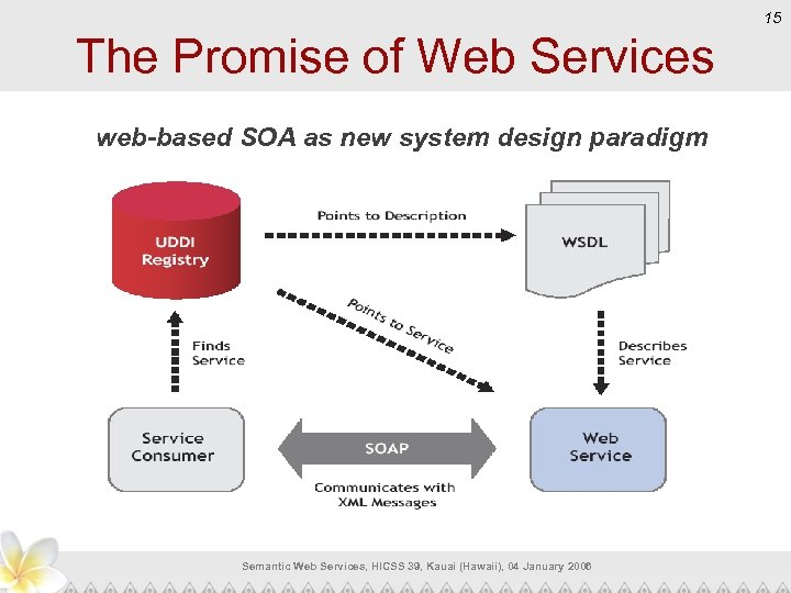 15 The Promise of Web Services web-based SOA as new system design paradigm Semantic