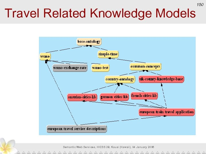 Travel Related Knowledge Models Semantic Web Services, HICSS 39, Kauai (Hawaii), 04 January 2006