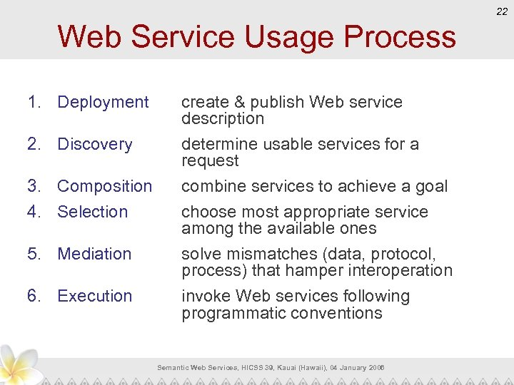 22 Web Service Usage Process 1. Deployment 2. Discovery 3. Composition 4. Selection 5.