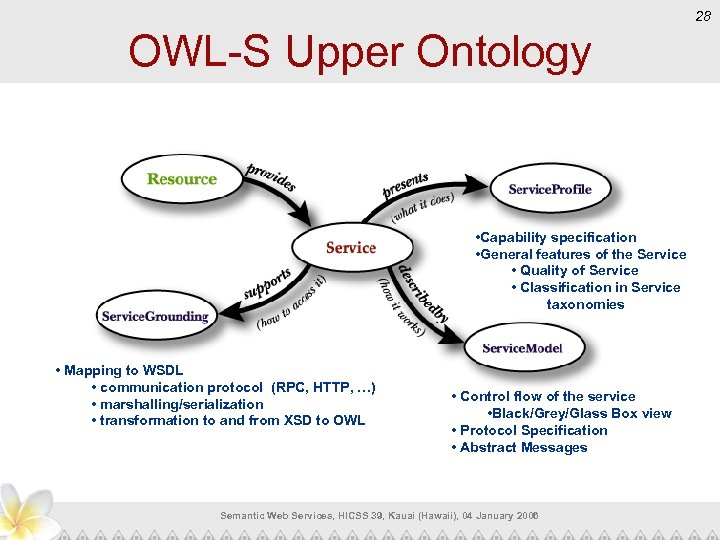 28 OWL-S Upper Ontology • Capability specification • General features of the Service •