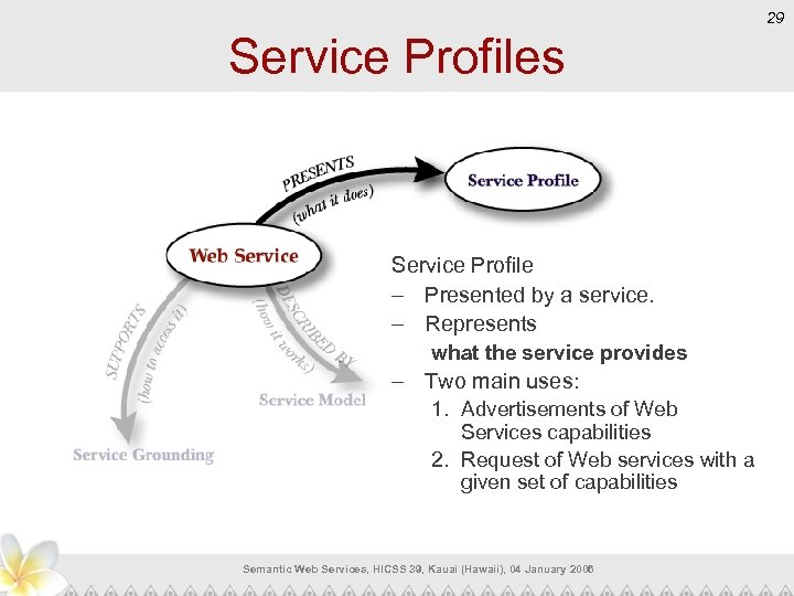 29 Service Profiles Service Profile – Presented by a service. – Represents what the