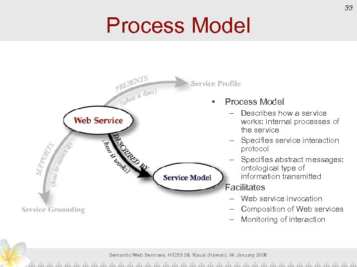 33 Process Model • Process Model – Describes how a service works: internal processes