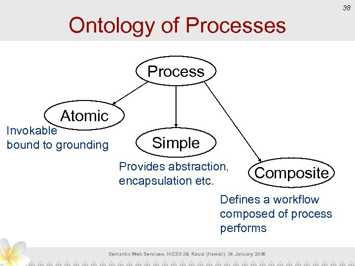 38 Ontology of Processes Process Atomic Invokable bound to grounding Simple Provides abstraction, encapsulation
