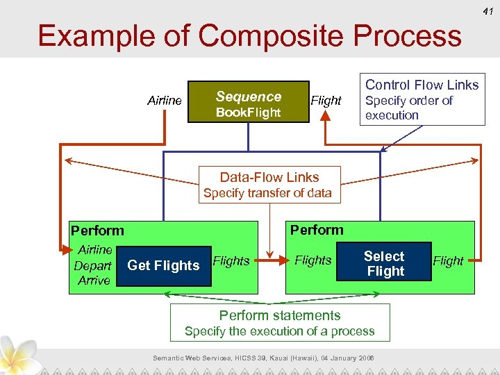 41 Example of Composite Process Sequence Airline Book. Flight Control Flow Links Flight Specify