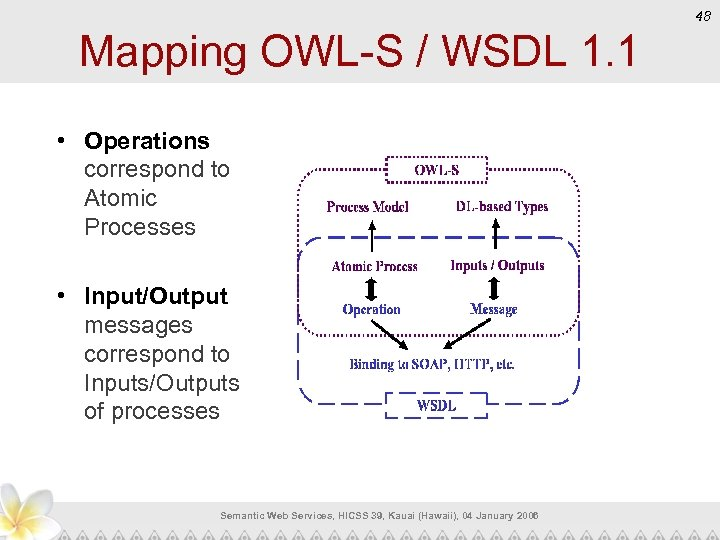 48 Mapping OWL-S / WSDL 1. 1 • Operations correspond to Atomic Processes •