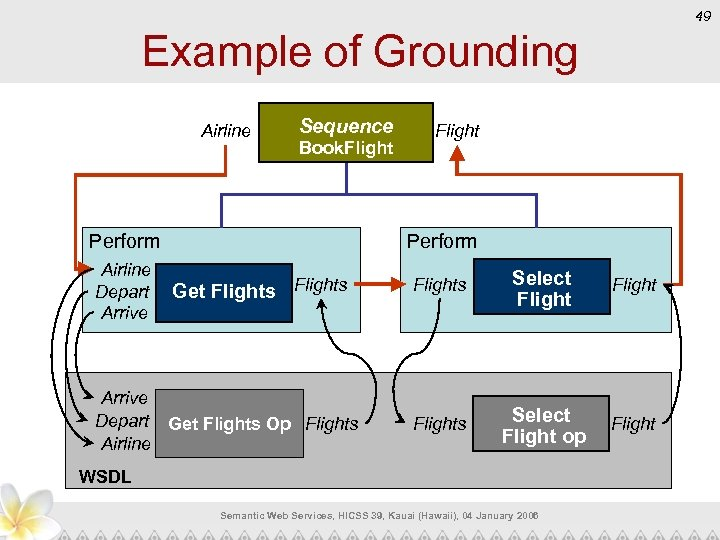 49 Example of Grounding Airline Sequence Book. Flight Perform Airline Depart Arrive Flight Get