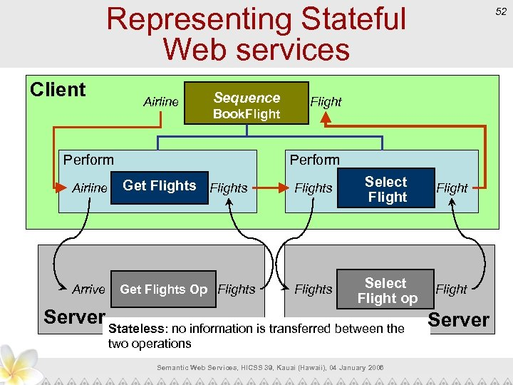 Representing Stateful Web services Client Airline Sequence Book. Flight 52 Flight Perform Airline Get