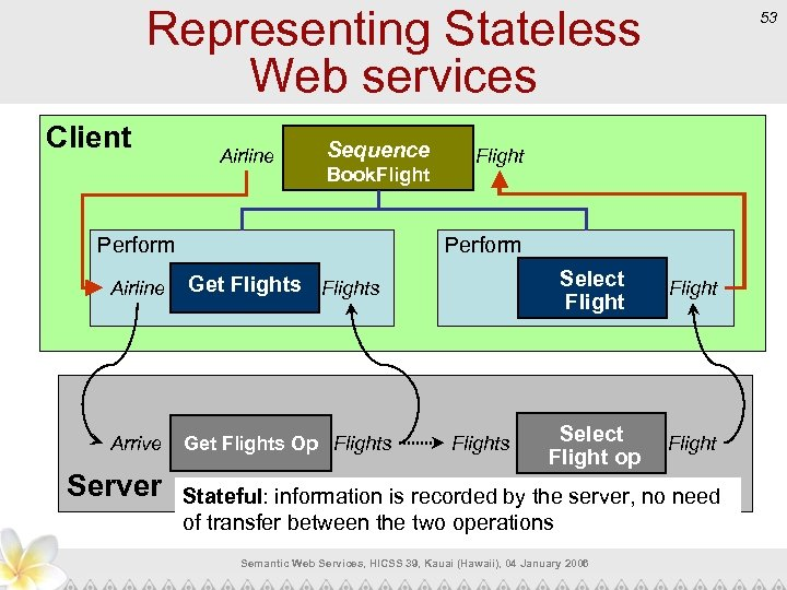 Representing Stateless Web services Client Airline Sequence Book. Flight Perform Airline Arrive Get Flights