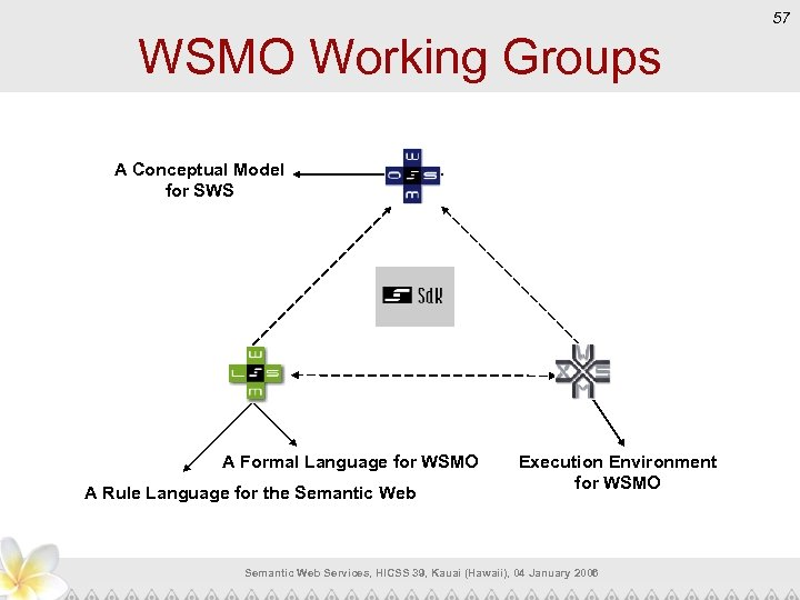 57 WSMO Working Groups Conceptual Model A for SWS A Formal Language for WSMO