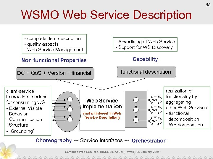 65 WSMO Web Service Description - complete item description - quality aspects - Web