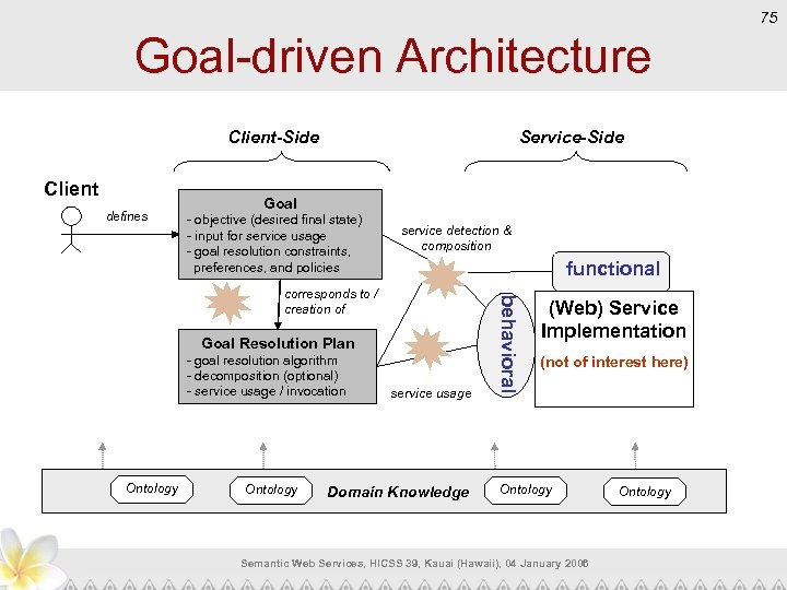 75 Goal-driven Architecture Client-Side Client defines Service-Side Goal - objective (desired final state) -