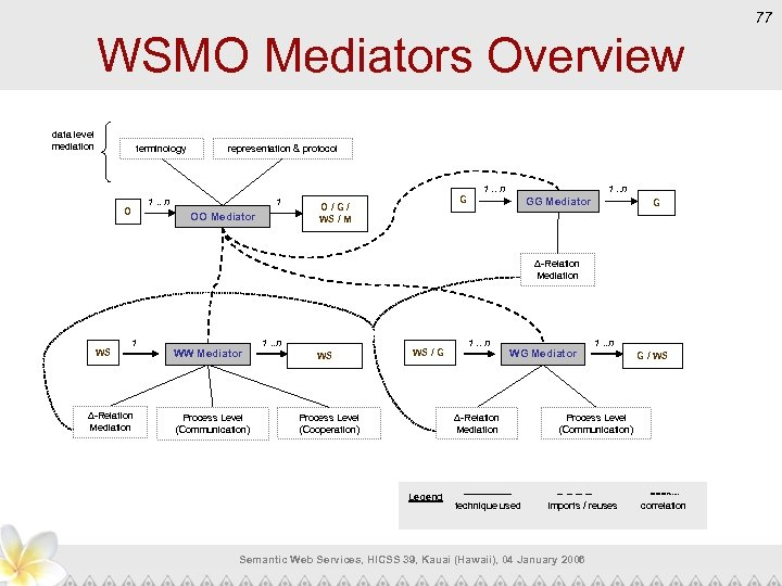 77 WSMO Mediators Overview data level mediation terminology representation & protocol 1. . n